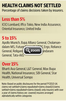 percentage of claim decisions taken by insurers